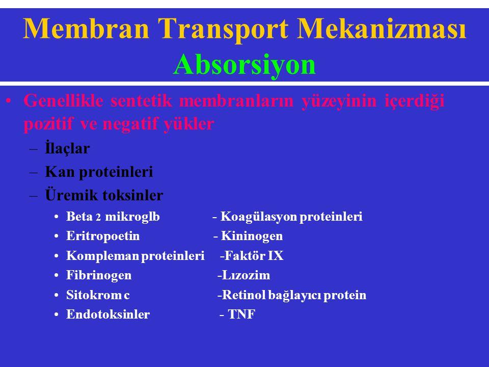 Membran Transport Mekanizması Absorsiyon Genellikle sentetik membranların yüzeyinin içerdiği pozitif ve negatif yükler –İlaçlar –Kan proteinleri –Üremik toksinler Beta 2 mikroglb - Koagülasyon proteinleri Eritropoetin - Kininogen Kompleman proteinleri -Faktör IX Fibrinogen -Lızozim Sitokrom c -Retinol bağlayıcı protein Endotoksinler - TNF
