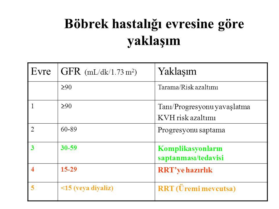 Böbrek hastalığı evresine göre yaklaşım EvreGFR (mL/dk/1.73 m 2 ) Yaklaşım  90 Tarama/Risk azaltımı 1  90 Tanı/Progresyonu yavaşlatma KVH risk azaltımı 260-89 Progresyonu saptama 330-59 Komplikasyonların saptanması/tedavisi 415-29 RRT'ye hazırlık 5<15 (veya diyaliz) RRT (Üremi mevcutsa)