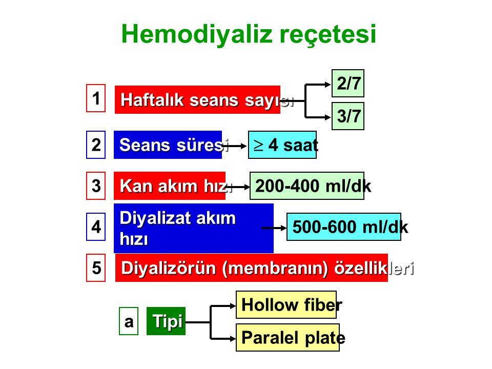 Hemodiyaliz reçetesi Haftalık seans sayısı 2/7 3/7 Seans süresi  4 saat Kan akım hızı Diyalizat akım hızı 200-400 ml/dk 500-600 ml/dk 1 2 3 4 5 Diyalizörün (membranın) özellikleri Tipi Hollow fiber Paralel plate a