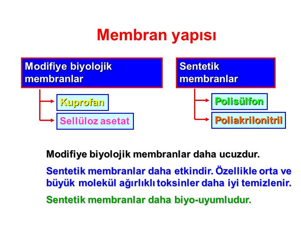 Membran yapısı Modifiye biyolojik membranlar Kuprofan Sellüloz asetat Sentetik membranlar Polisülfon Poliakrilonitril Modifiye biyolojik membranlar daha ucuzdur.