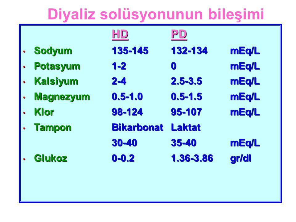 HD PD Sodyum135-145132-134mEq/L Sodyum135-145132-134mEq/L Potasyum1-20 mEq/L Potasyum1-20 mEq/L Kalsiyum2-42.5-3.5 mEq/L Kalsiyum2-42.5-3.5 mEq/L Magnezyum0.5-1.00.5-1.5 mEq/L Magnezyum0.5-1.00.5-1.5 mEq/L Klor98-12495-107 mEq/L Klor98-12495-107 mEq/L Tampon BikarbonatLaktat Tampon BikarbonatLaktat 30-4035-40 mEq/L Glukoz0-0.21.36-3.86 gr/dl Glukoz0-0.21.36-3.86 gr/dl Diyaliz solüsyonunun bileşimi