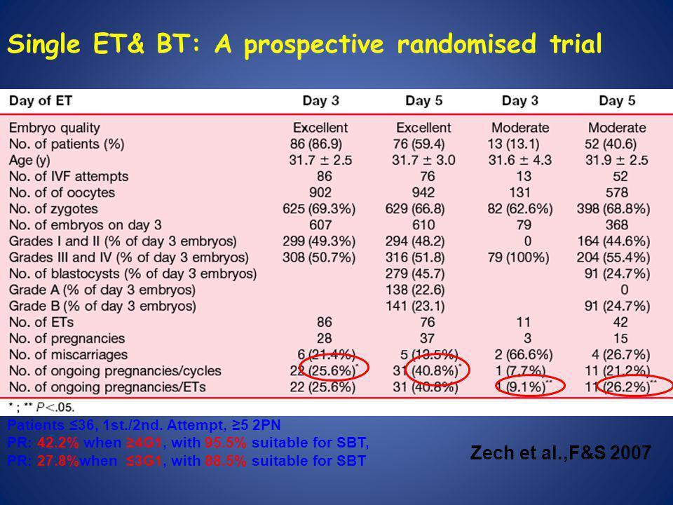 Single ET& BT: A prospective randomised trial Zech et al.,F&S 2007 Patients ≤36, 1st./2nd.
