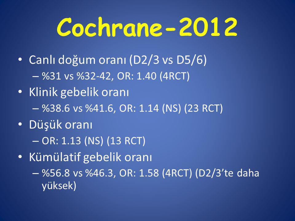 Cochrane-2012 Canlı doğum oranı (D2/3 vs D5/6) – %31 vs %32-42, OR: 1.40 (4RCT) Klinik gebelik oranı – %38.6 vs %41.6, OR: 1.14 (NS) (23 RCT) Düşük oranı – OR: 1.13 (NS) (13 RCT) Kümülatif gebelik oranı – %56.8 vs %46.3, OR: 1.58 (4RCT) (D2/3'te daha yüksek)