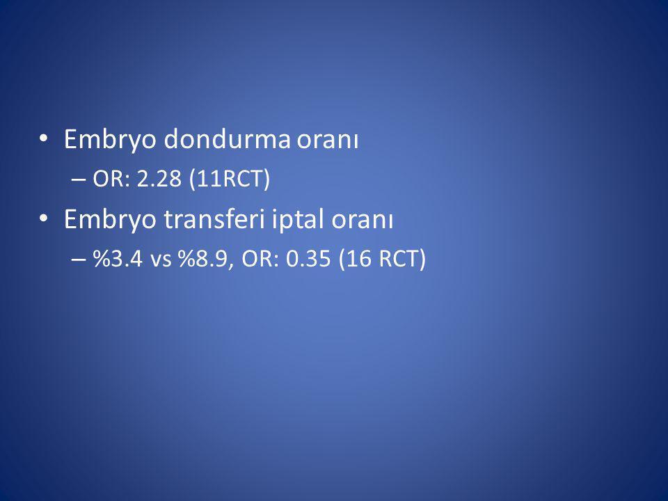 Embryo dondurma oranı – OR: 2.28 (11RCT) Embryo transferi iptal oranı – %3.4 vs %8.9, OR: 0.35 (16 RCT)