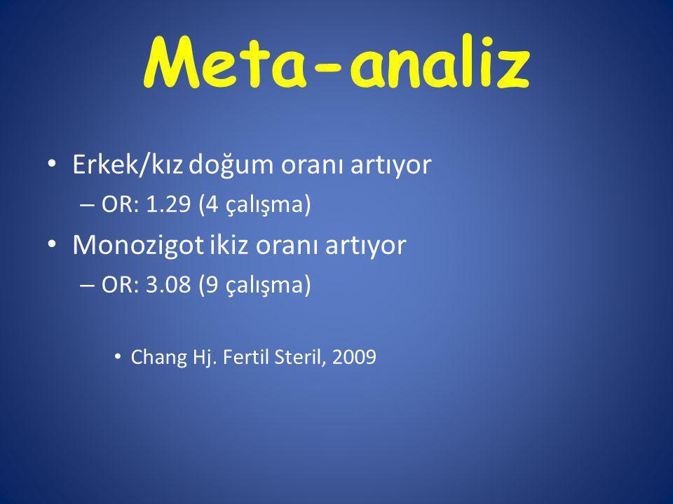 Meta-analiz Erkek/kız doğum oranı artıyor – OR: 1.29 (4 çalışma) Monozigot ikiz oranı artıyor – OR: 3.08 (9 çalışma) Chang Hj.