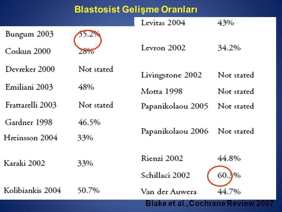 Blastosist Gelişme Oranları Blake et al.,Cochrane Review 2007