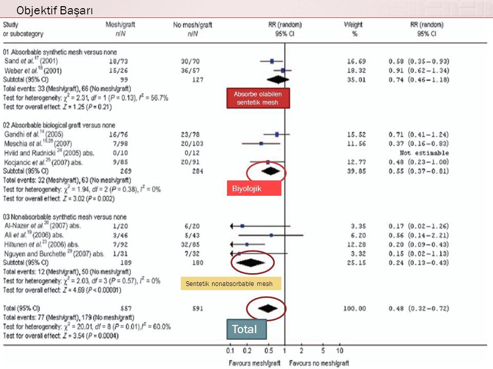 Absorbe olabilen sentetik mesh Biyolojik Sentetik nonabsorbable mesh Total Objektif Başarı