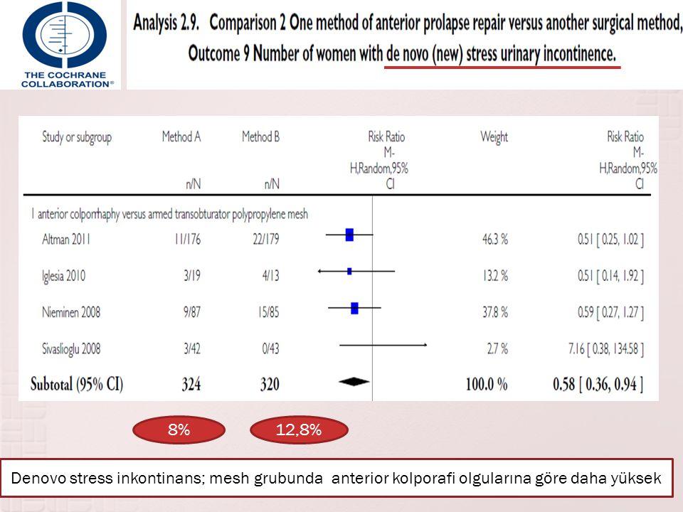 8%12,8% Denovo stress inkontinans; mesh grubunda anterior kolporafi olgularına göre daha yüksek