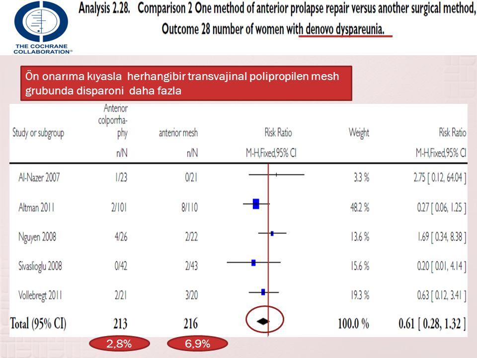 Ön onarıma kıyasla herhangibir transvajinal polipropilen mesh grubunda disparoni daha fazla 2,8%6,9%