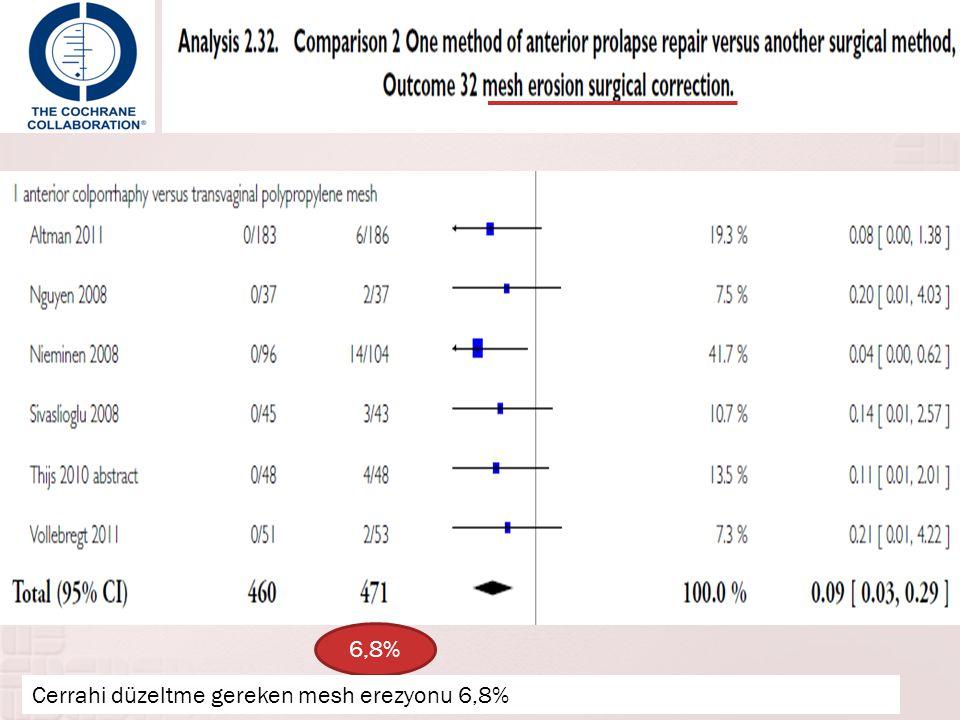 6,8% Cerrahi düzeltme gereken mesh erezyonu 6,8%