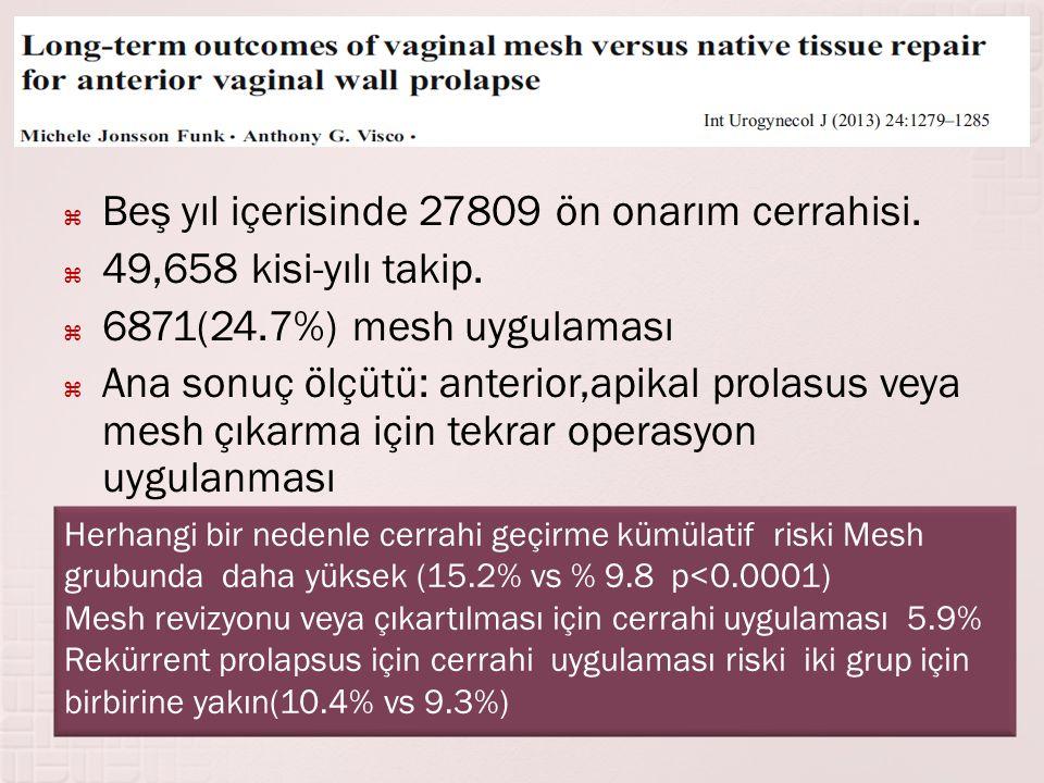  Beş yıl içerisinde 27809 ön onarım cerrahisi.  49,658 kisi-yılı takip.  6871(24.7%) mesh uygulaması  Ana sonuç ölçütü: anterior,apikal prolasus v