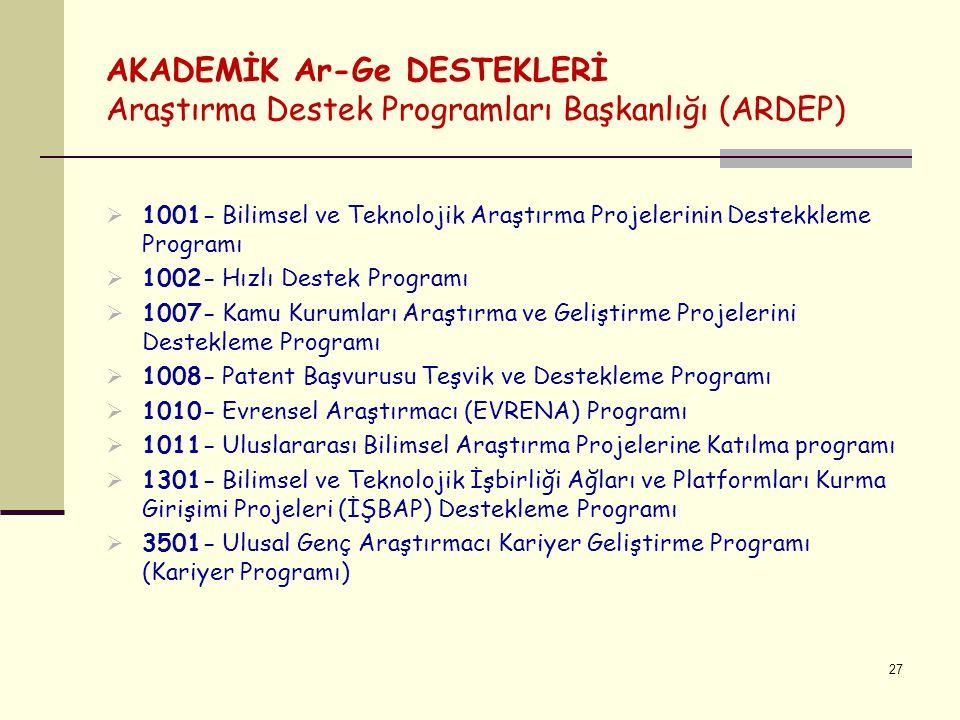 AKADEMİK Ar-Ge DESTEKLERİ Araştırma Destek Programları Başkanlığı (ARDEP) 27  1001- Bilimsel ve Teknolojik Araştırma Projelerinin Destekkleme Programı  1002- Hızlı Destek Programı  1007- Kamu Kurumları Araştırma ve Geliştirme Projelerini Destekleme Programı  1008- Patent Başvurusu Teşvik ve Destekleme Programı  1010- Evrensel Araştırmacı (EVRENA) Programı  1011- Uluslararası Bilimsel Araştırma Projelerine Katılma programı  1301- Bilimsel ve Teknolojik İşbirliği Ağları ve Platformları Kurma Girişimi Projeleri (İŞBAP) Destekleme Programı  3501- Ulusal Genç Araştırmacı Kariyer Geliştirme Programı (Kariyer Programı)