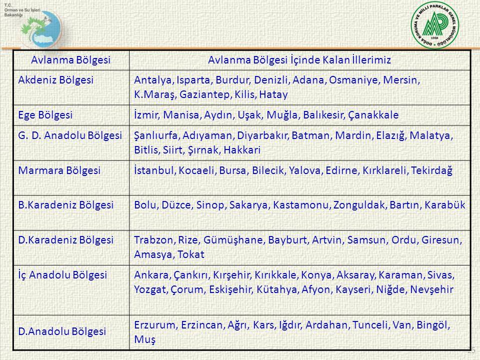 25 Avlanma BölgesiAvlanma Bölgesi İçinde Kalan İllerimiz Akdeniz BölgesiAntalya, Isparta, Burdur, Denizli, Adana, Osmaniye, Mersin, K.Maraş, Gaziantep