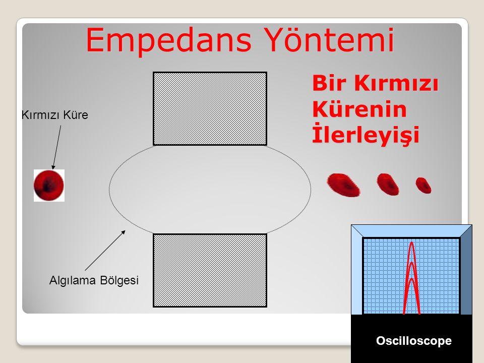 Algılama Bölgesi Kırmızı Küre Empedans Yöntemi Oscilloscope Bir Kırmızı Kürenin İlerleyişi