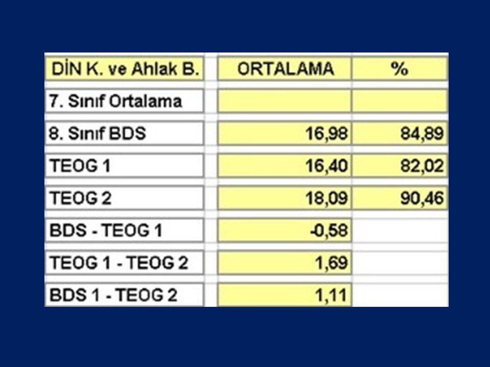 BURS VERİLECEK DURUMLAR Liseye giriş sıralamasını belirtmek amacıyla yapılan ulusal sınav TEOG'da Türkiye genelinde dereceye giren ve TED Koleji Lisesinde okumak üzere kayıt yaptıran öğrencilere