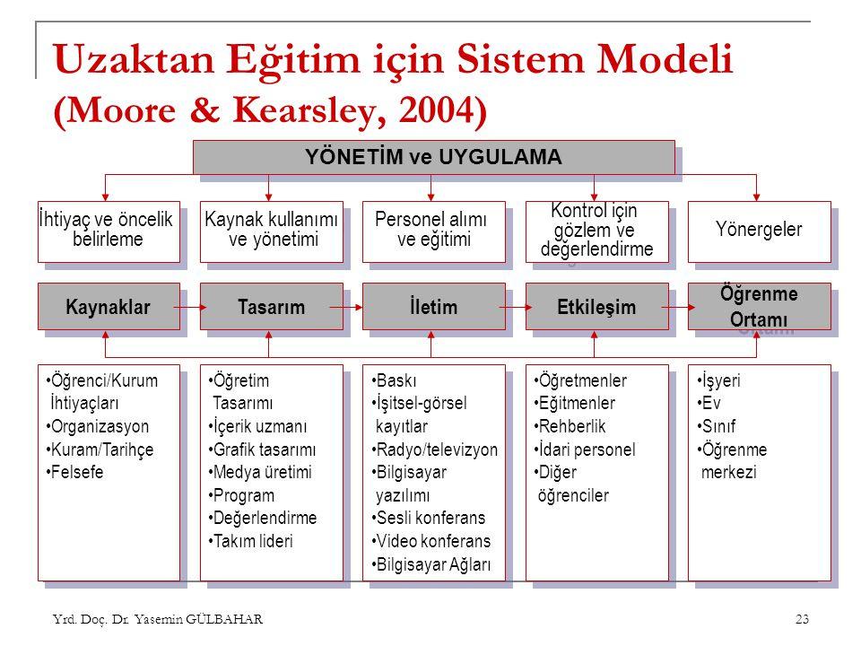 Yrd. Doç. Dr. Yasemin GÜLBAHAR 23 Uzaktan Eğitim için Sistem Modeli (Moore & Kearsley, 2004) Kaynaklar Tasarım İletim Etkileşim Öğrenme Ortamı Öğrenme