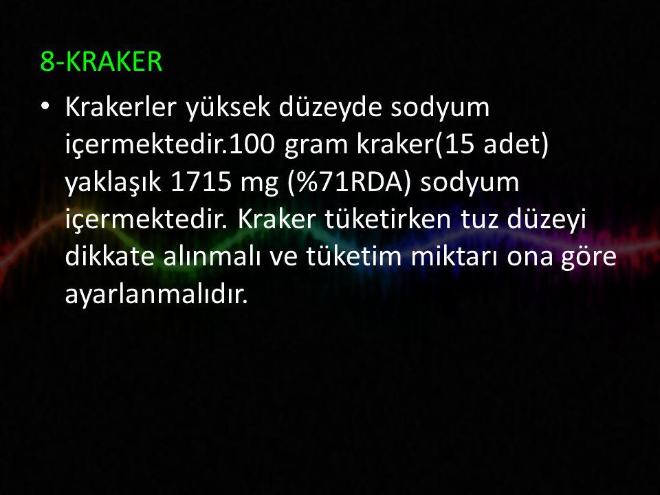 8-KRAKER Krakerler yüksek düzeyde sodyum içermektedir.100 gram kraker(15 adet) yaklaşık 1715 mg (%71RDA) sodyum içermektedir.
