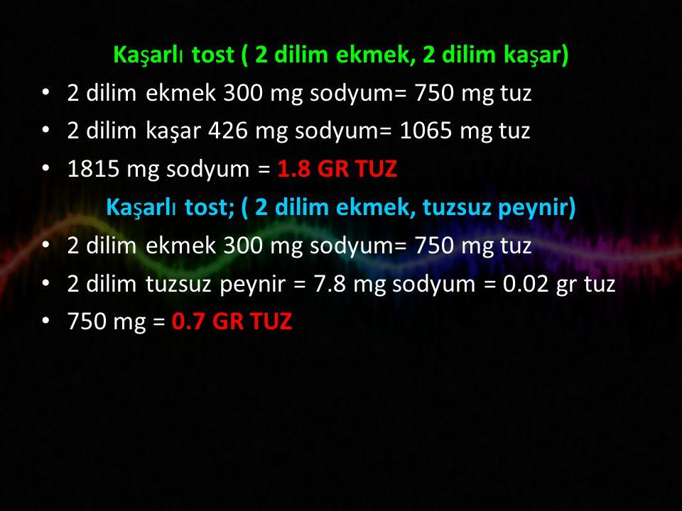 Kaşarlı tost ( 2 dilim ekmek, 2 dilim kaşar) 2 dilim ekmek 300 mg sodyum= 750 mg tuz 2 dilim kaşar 426 mg sodyum= 1065 mg tuz 1815 mg sodyum = 1.8 GR TUZ Kaşarlı tost; ( 2 dilim ekmek, tuzsuz peynir) 2 dilim ekmek 300 mg sodyum= 750 mg tuz 2 dilim tuzsuz peynir = 7.8 mg sodyum = 0.02 gr tuz 750 mg = 0.7 GR TUZ