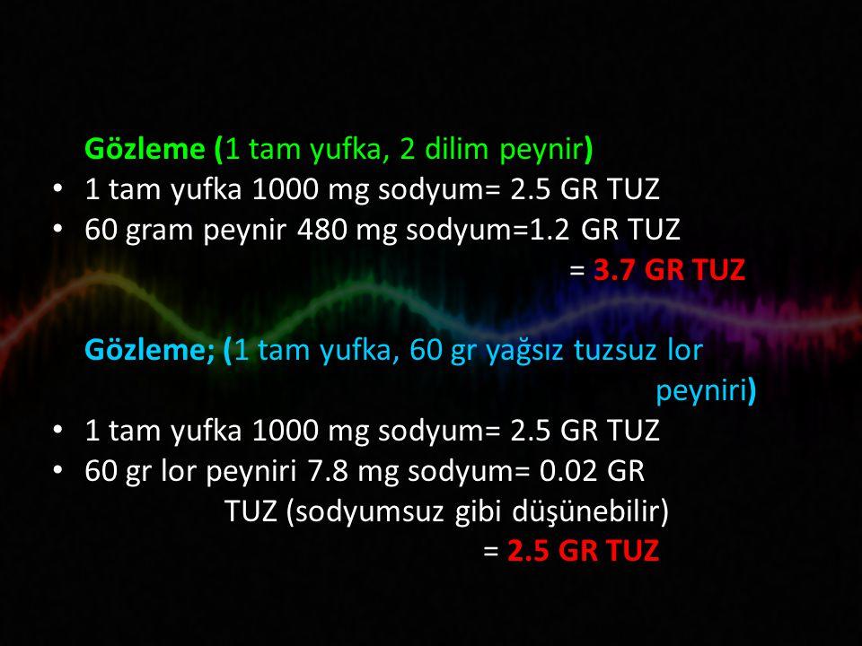 Gözleme (1 tam yufka, 2 dilim peynir) 1 tam yufka 1000 mg sodyum= 2.5 GR TUZ 60 gram peynir 480 mg sodyum=1.2 GR TUZ = 3.7 GR TUZ Gözleme; (1 tam yufka, 60 gr yağsız tuzsuz lor peyniri) 1 tam yufka 1000 mg sodyum= 2.5 GR TUZ 60 gr lor peyniri 7.8 mg sodyum= 0.02 GR TUZ (sodyumsuz gibi düşünebilir) = 2.5 GR TUZ