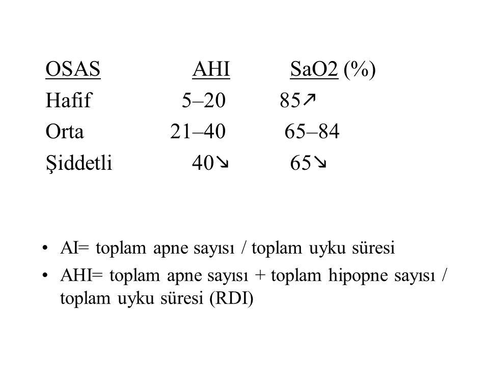 OSAS AHISaO2 (%) Hafif 5–20 85  Orta 21–40 65–84 Şiddetli40  65  AI= toplam apne sayısı / toplam uyku süresi AHI= toplam apne sayısı + toplam hipopne sayısı / toplam uyku süresi (RDI)