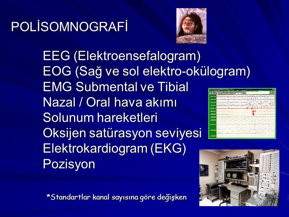 POLİSOMNOGRAFİ EEG (Elektroensefalogram) EOG (Sağ ve sol elektro-okülogram) EMG Submental ve Tibial Nazal / Oral hava akımı Solunum hareketleri Oksijen satürasyon seviyesi Elektrokardiogram (EKG) Pozisyon *Standartlar kanal sayısına göre değişken