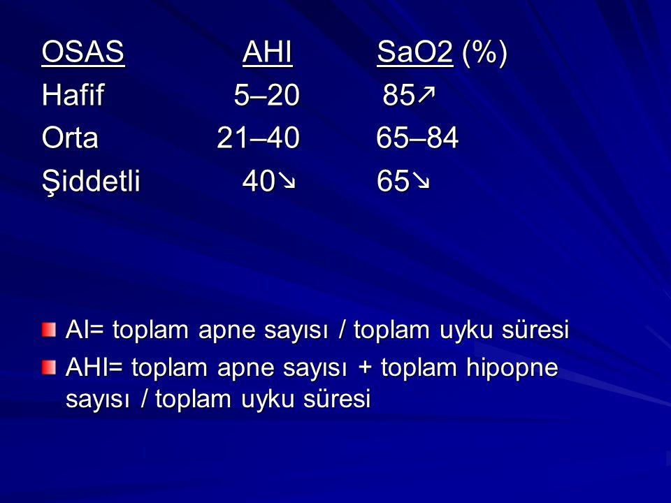 OSAS AHISaO2 (%) Hafif 5–20 85  Orta 21–40 65–84 Şiddetli40  65  AI= toplam apne sayısı / toplam uyku süresi AHI= toplam apne sayısı + toplam hipopne sayısı / toplam uyku süresi