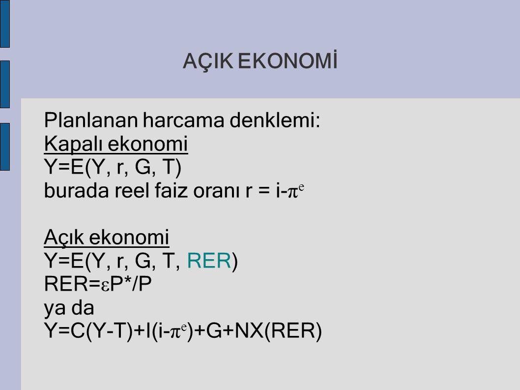 AÇIK EKONOMİ Planlanan harcama denklemi: Kapalı ekonomi Y=E(Y, r, G, T) burada reel faiz oranı r = i- π e Açık ekonomi Y=E(Y, r, G, T, RER) RER= ε P