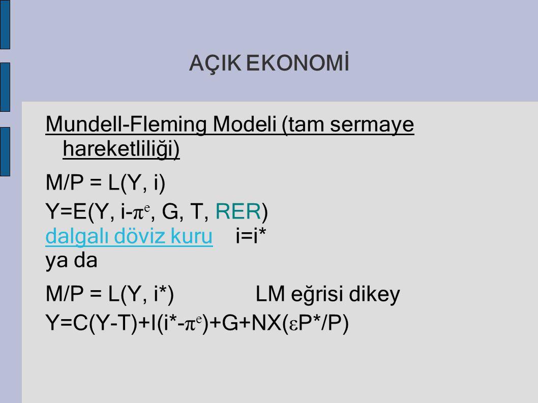 AÇIK EKONOMİ Mundell-Fleming Modeli (tam sermaye hareketliliği) M/P = L(Y, i) Y=E(Y, i- π e, G, T, RER) dalgalı döviz kuru i=i* ya da M/P = L(Y, i*