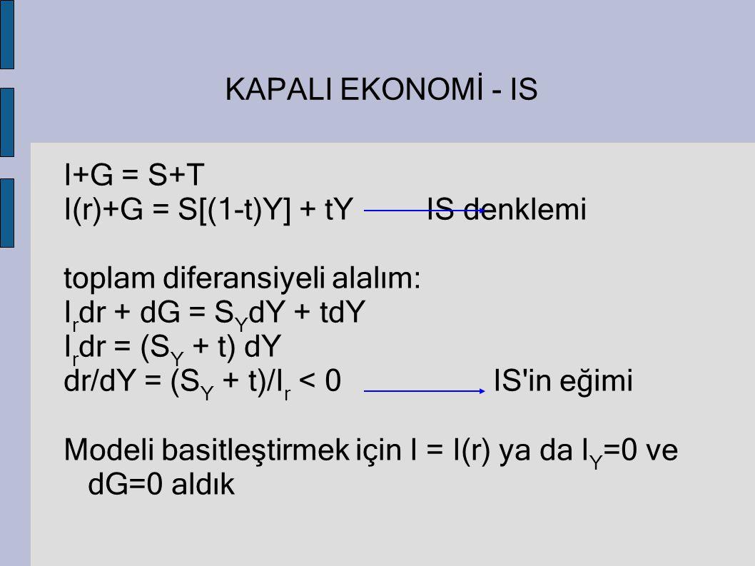 KAPALI EKONOMİ - IS I+G = S+T I(r)+G = S[(1-t)Y] + tYIS denklemi toplam diferansiyeli alalım: I r dr + dG = S Y dY + tdY I r dr = (S Y + t) dY dr/dY =