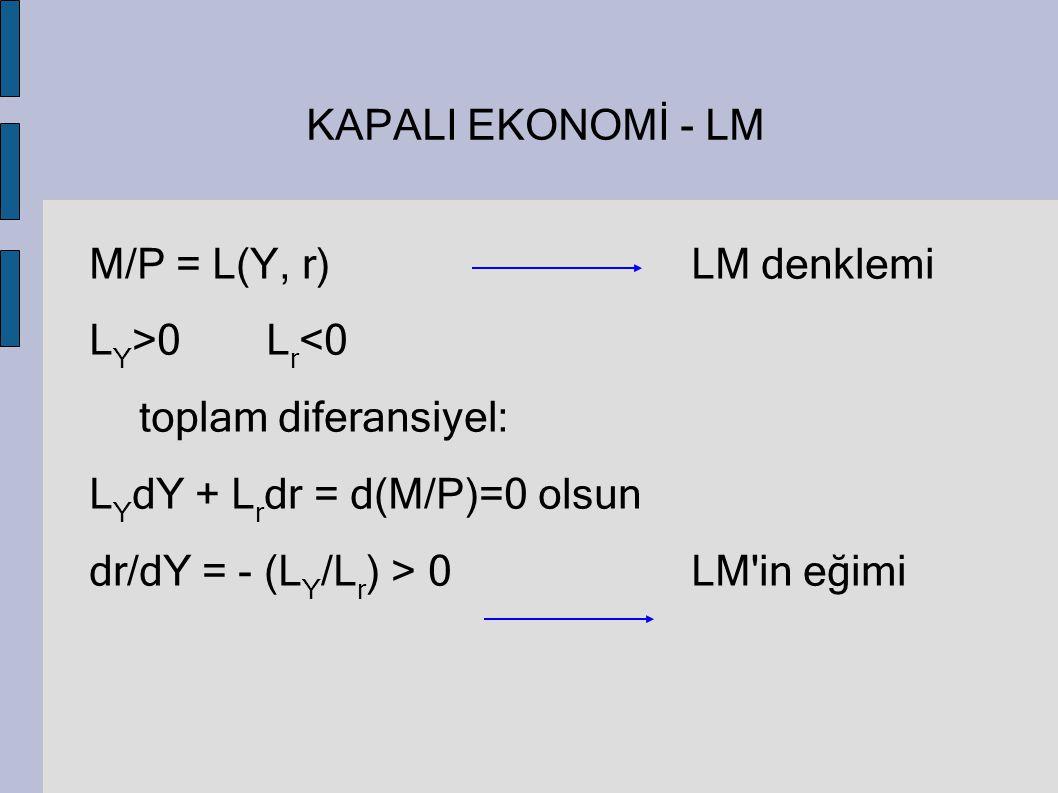 KAPALI EKONOMİ - LM M/P = L(Y, r)LM denklemi L Y >0L r <0 toplam diferansiyel: L Y dY + L r dr = d(M/P)=0 olsun dr/dY = - (L Y /L r ) > 0LM'in eğimi