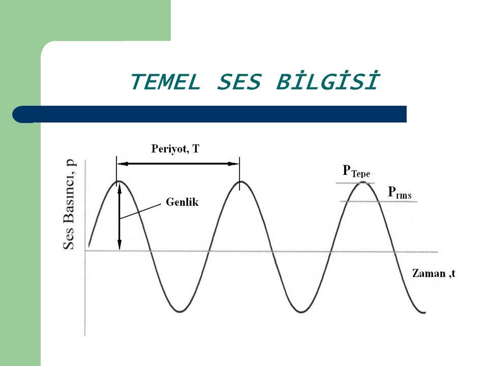 DALGA BOYU (λ) : c= sesin yayılma hızı (m/s) T= ses dalgasının periyodu (s) f= ses dalgasının frekansı (Hz) Hz= bir saniyedeki devir sayısı (Hertz) TEMEL SES BİLGİSİ