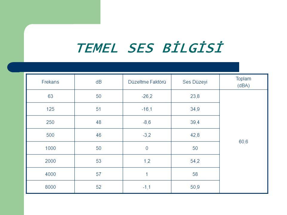 TEMEL SES BİLGİSİ Genelde A ağırlık eğrisi kullanılır Darbe gürültüsünün ölçüm ve değerlendirilmesinde genelde C eğrisi kullanılmaktadır.