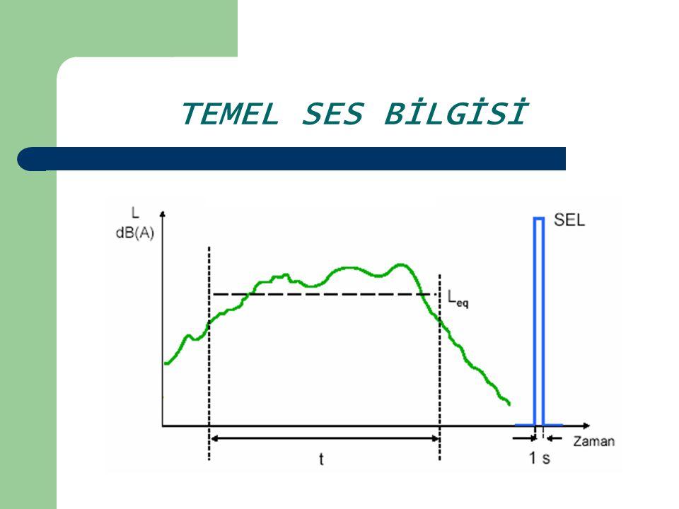 EŞDEĞER SES DÜZEYİ – SEL İLİŞKİSİ : T saniye süren bir olayın neden olduğu sesin SEL değeri ile eşdeğer ses düzeyi arasındaki ilişki L eq =SEL – 10logT Değişik SEL değerlerindeki n ayrı sesin, toplam T saniyedeki eşdeğer ses düzeyi