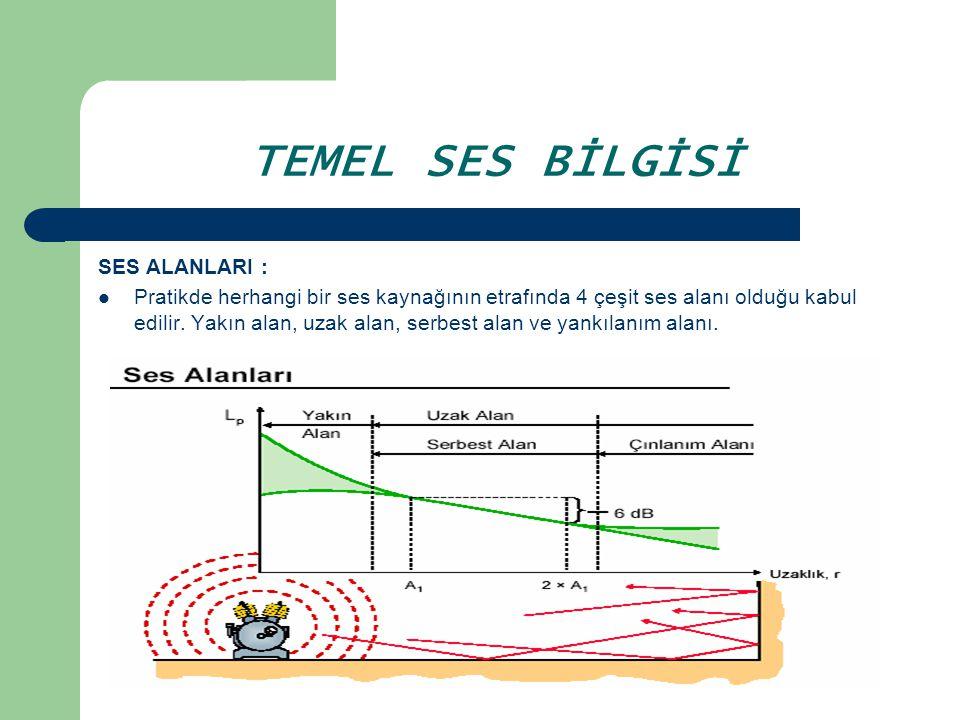 TEMEL SES BİLGİSİ SES ALANLARI : Pratikde herhangi bir ses kaynağının etrafında 4 çeşit ses alanı olduğu kabul edilir. Yakın alan, uzak alan, serbest