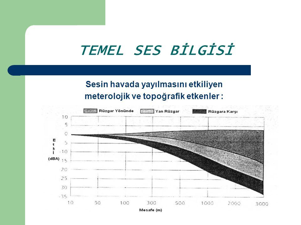 TEMEL SES BİLGİSİ Sesin havada yayılmasını etkiliyen meterolojik ve topoğrafik etkenler :