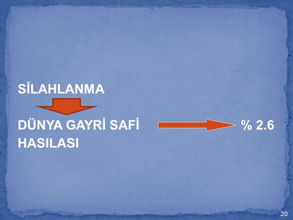 SİLAHLANMA DÜNYA GAYRİ SAFİ % 2.6 HASILASI 20