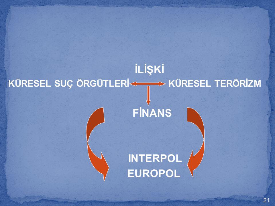 İLİŞKİ KÜRESEL SUÇ ÖRGÜTLERİ KÜRESEL TERÖRİZM FİNANS INTERPOL EUROPOL 21