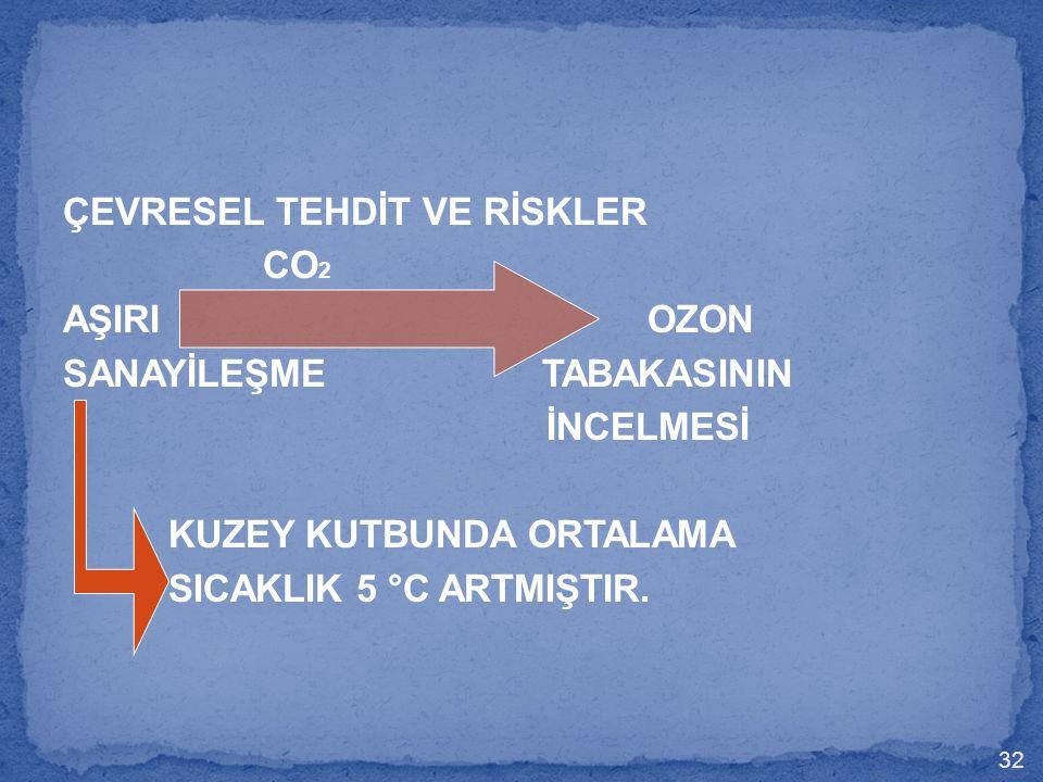 ÇEVRESEL TEHDİT VE RİSKLER CO 2 AŞIRI OZON SANAYİLEŞME TABAKASININ İNCELMESİ KUZEY KUTBUNDA ORTALAMA SICAKLIK 5 °C ARTMIŞTIR. 32