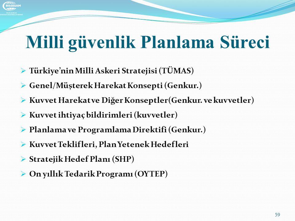 Milli güvenlik Planlama Süreci  Türkiye'nin Milli Askeri Stratejisi (TÜMAS)  Genel/Müşterek Harekat Konsepti (Genkur.)  Kuvvet Harekat ve Diğer Kon