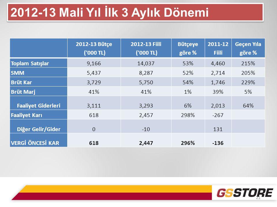 2012-13 Bütçe ( 000 TL) 2012-13 Fiili ( 000 TL) Bütçeye göre % 2011-12 Fiili Geçen Yıla göre % Toplam Satışlar9,16614,03753%4,460215% SMM5,4378,28752%2,714205% Brüt Kar3,7295,75054%1,746229% Brüt Marj41% 1%39%5% Faaliyet Giderleri3,1113,2936%2,01364% Faaliyet Karı6182,457298%-267 Diğer Gelir/Gider0-10 131 VERGİ ÖNCESİ KAR6182,447296%-136 21 2012-13 Mali Yıl İlk 3 Aylık Dönemi