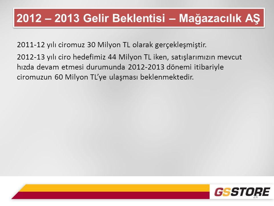 2011-12 yılı ciromuz 30 Milyon TL olarak gerçekleşmiştir.