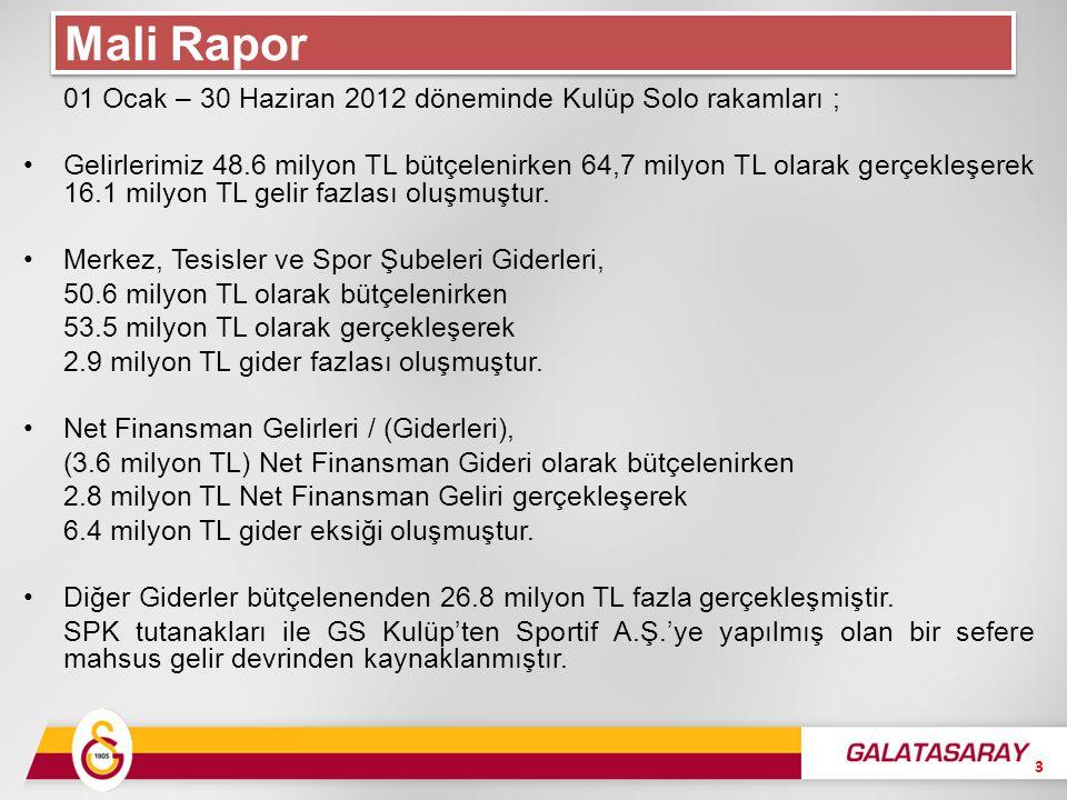 01 Ocak – 30 Haziran 2012 döneminde Kulüp Solo rakamları ; Gelirlerimiz 48.6 milyon TL bütçelenirken 64,7 milyon TL olarak gerçekleşerek 16.1 milyon TL gelir fazlası oluşmuştur.