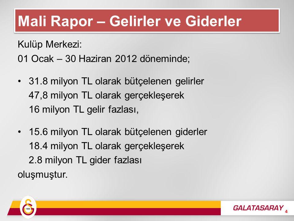 Kulüp Merkezi: 01 Ocak – 30 Haziran 2012 döneminde; 31.8 milyon TL olarak bütçelenen gelirler 47,8 milyon TL olarak gerçekleşerek 16 milyon TL gelir fazlası, 15.6 milyon TL olarak bütçelenen giderler 18.4 milyon TL olarak gerçekleşerek 2.8 milyon TL gider fazlası oluşmuştur.