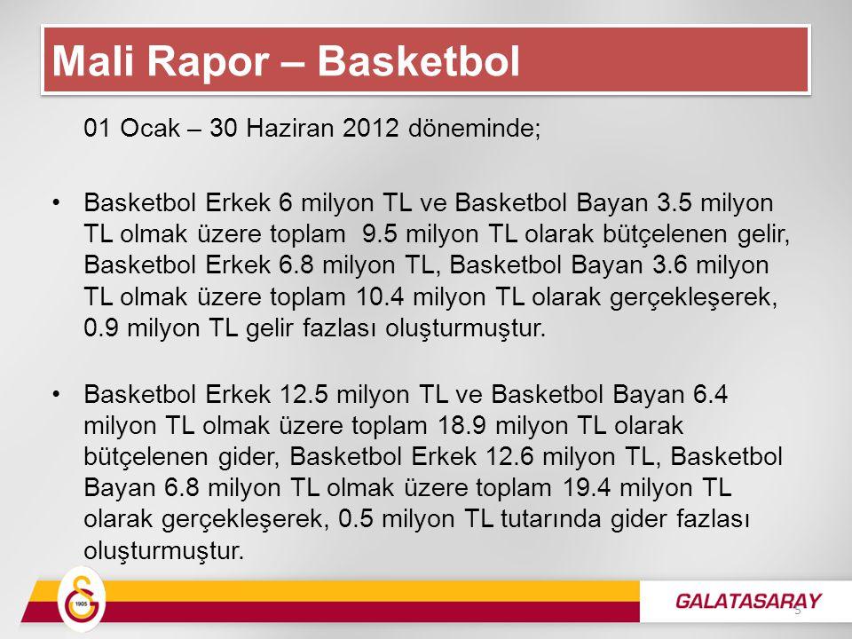 01 Ocak – 30 Haziran 2012 döneminde; Basketbol Erkek 6 milyon TL ve Basketbol Bayan 3.5 milyon TL olmak üzere toplam 9.5 milyon TL olarak bütçelenen gelir, Basketbol Erkek 6.8 milyon TL, Basketbol Bayan 3.6 milyon TL olmak üzere toplam 10.4 milyon TL olarak gerçekleşerek, 0.9 milyon TL gelir fazlası oluşturmuştur.