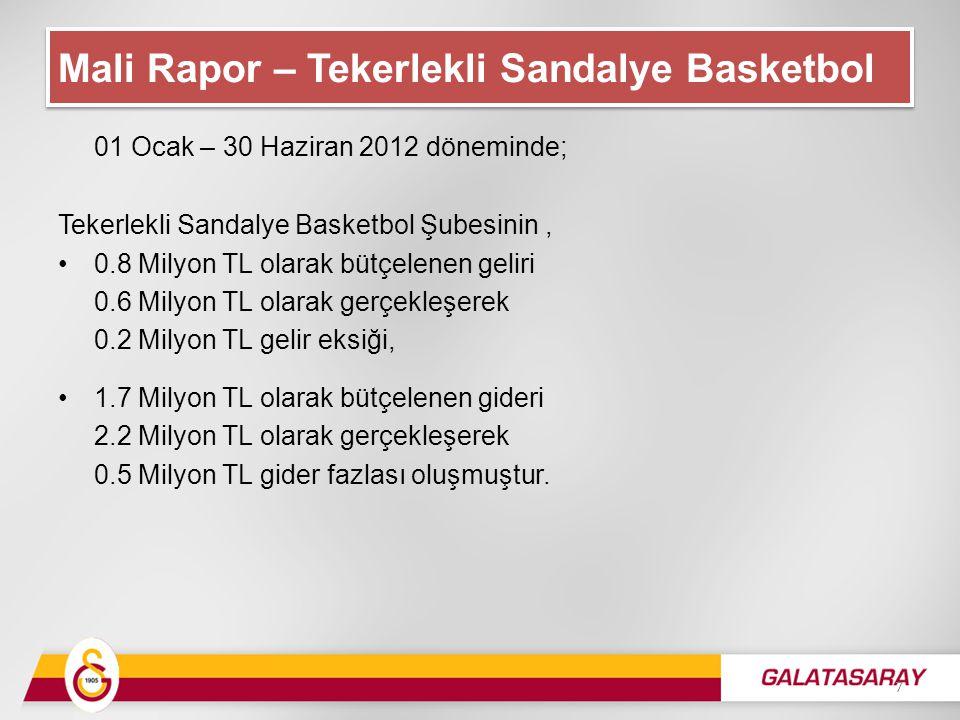 01 Ocak – 30 Haziran 2012 döneminde; Tekerlekli Sandalye Basketbol Şubesinin, 0.8 Milyon TL olarak bütçelenen geliri 0.6 Milyon TL olarak gerçekleşerek 0.2 Milyon TL gelir eksiği, 1.7 Milyon TL olarak bütçelenen gideri 2.2 Milyon TL olarak gerçekleşerek 0.5 Milyon TL gider fazlası oluşmuştur.