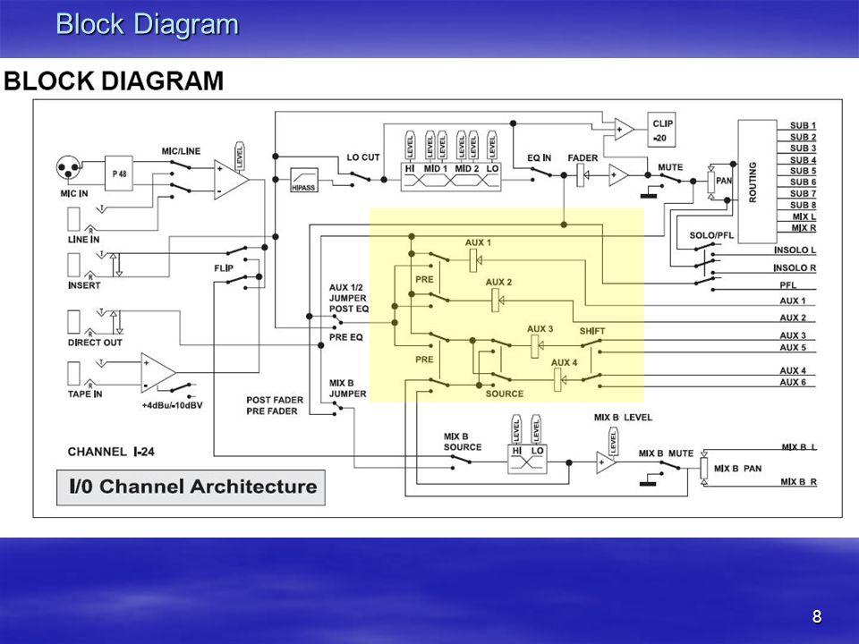 8 Block Diagram