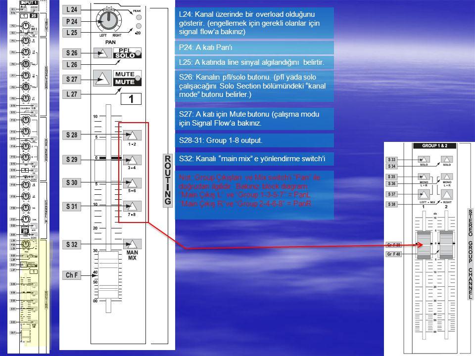 9 L24: Kanal üzerinde bir overload olduğunu gösterir.