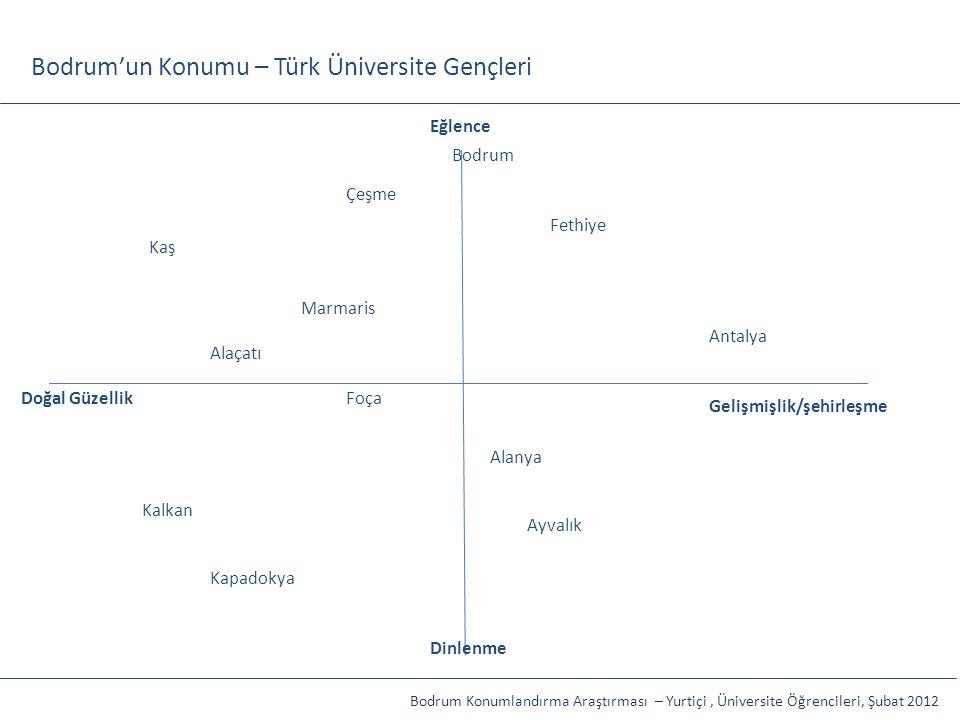 Bodrum'un Konumu – Türk Üniversite Gençleri Doğal Güzellik Gelişmişlik/şehirleşme Eğlence Dinlenme Çeşme Antalya Alaçatı Marmaris Kapadokya Fethiye Al