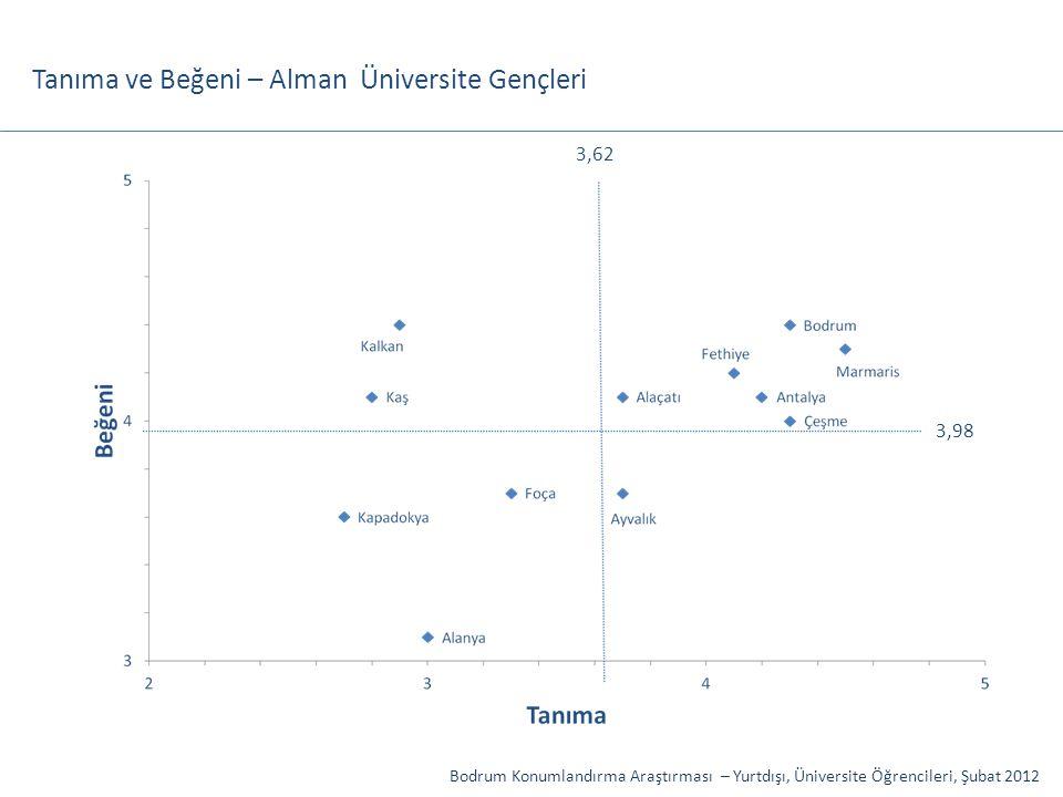 Tanıma ve Beğeni – Alman Üniversite Gençleri 3,98 3,62 Bodrum Konumlandırma Araştırması – Yurtdışı, Üniversite Öğrencileri, Şubat 2012