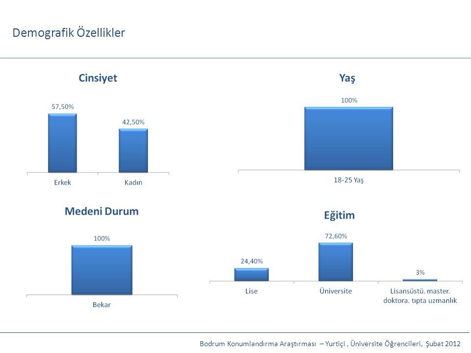 Demografik Özellikler Bodrum Konumlandırma Araştırması – Yurtiçi, Üniversite Öğrencileri, Şubat 2012